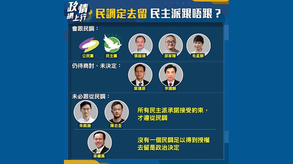 【政情網上行】民調定去留 民主派跟唔跟?