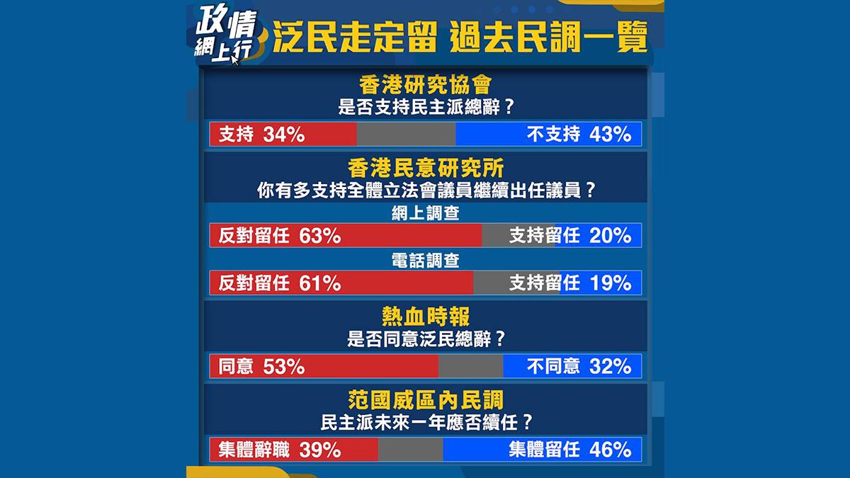 【政情網上行】泛民走定留 過去民調一覽
