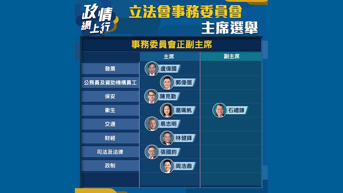 【政情網上行】立法會事務委員會 主席選舉