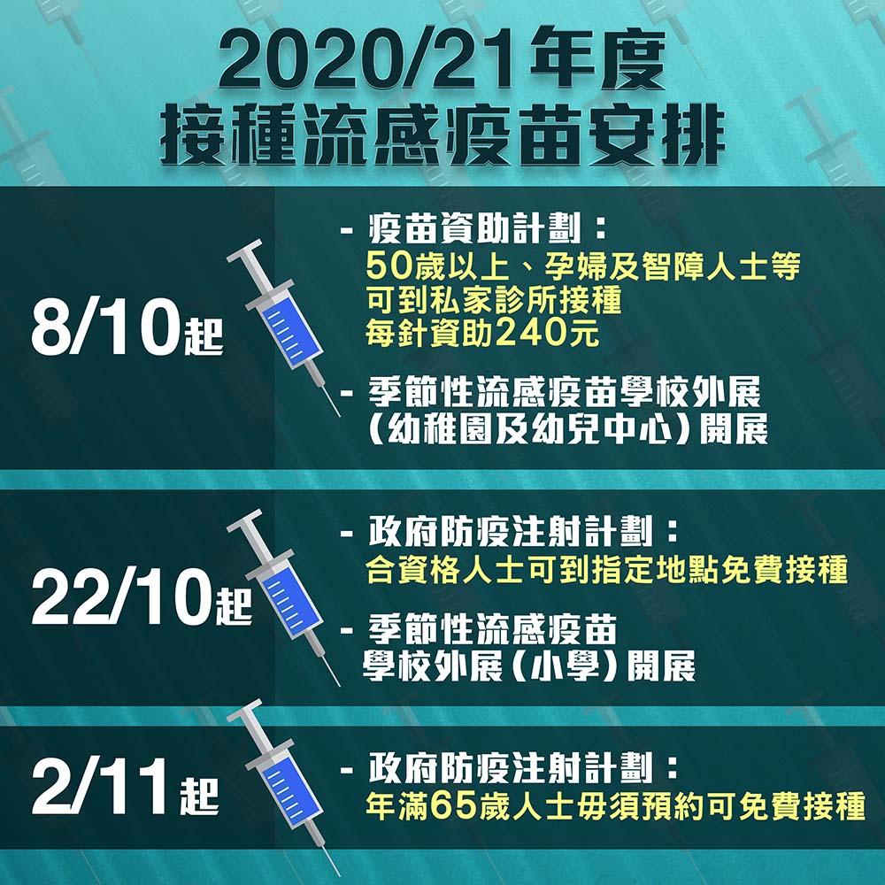 【流感疫苗懶人包】65歲或以上人士下月2日起毋須預約可免費接種