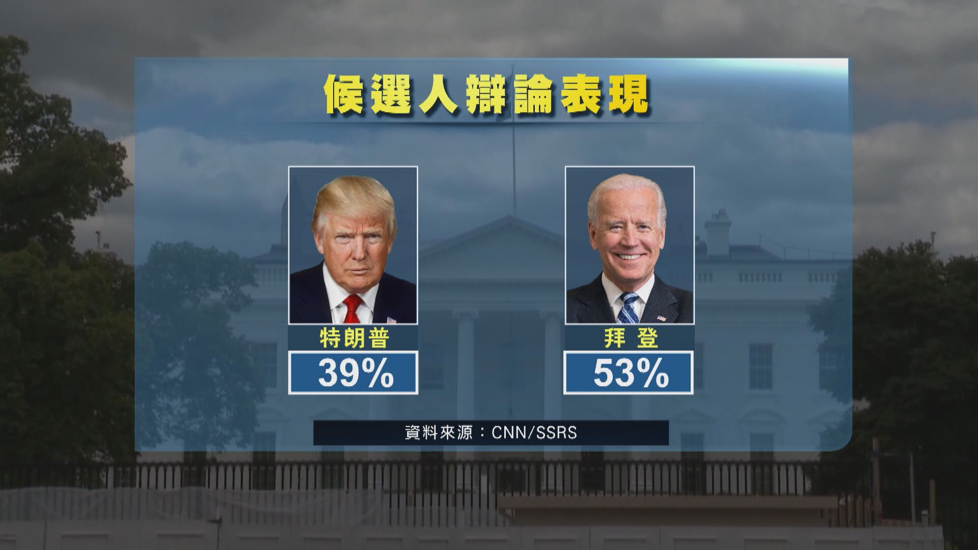 多項民調顯示過半受訪者認為拜登辯論表現較好