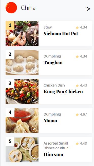 〈好食〉全球百大傳統美食名單出爐 香港點心都上榜!
