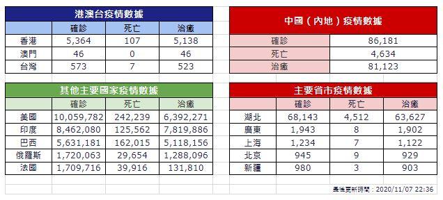 【11月7日疫情速報】(22:30)