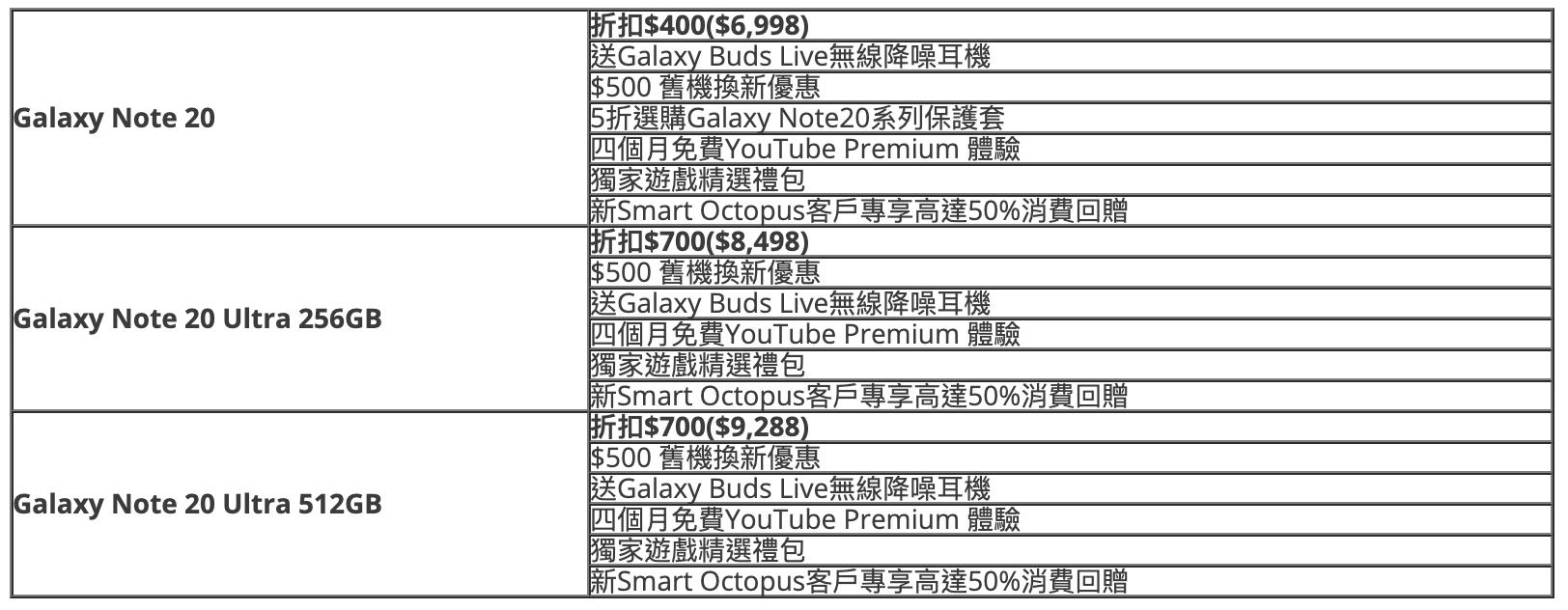 SAMSUNG Galaxy Note 20 系列大舖勁減$700,最平$6,998有交易!