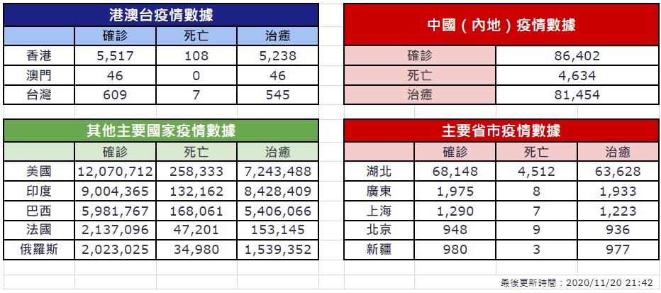 【11月20日疫情速報】(23:40)