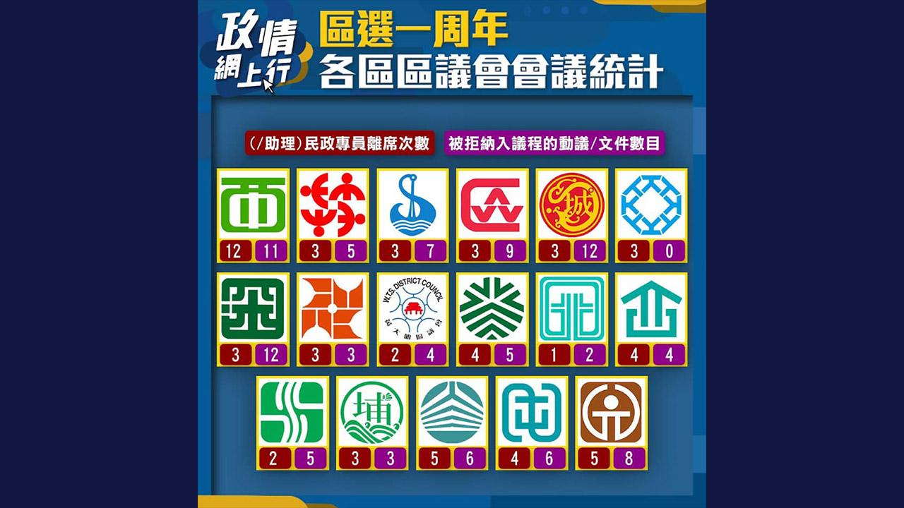 【政情網上行】區選一周年 各區區議會會議統計