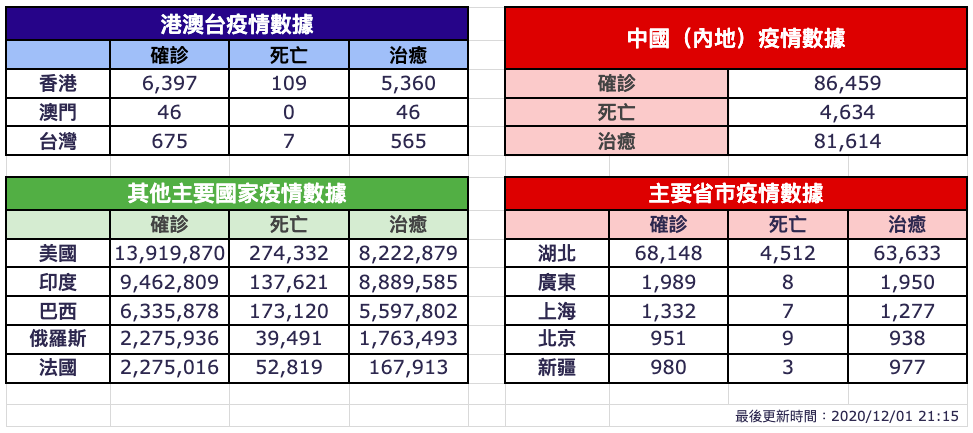 【12月1日疫情速報】(23:45)