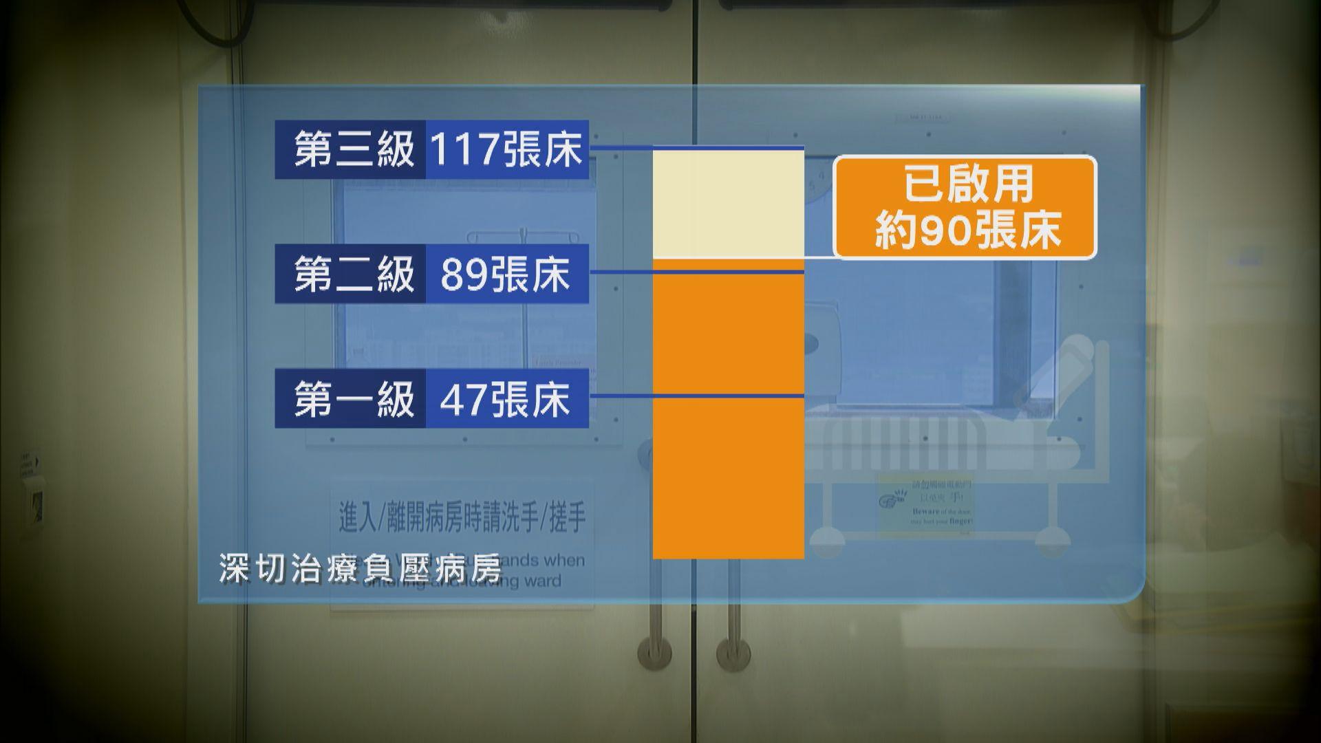 深切治療病床佔用近八成 兩醫院啟動最高第三級別