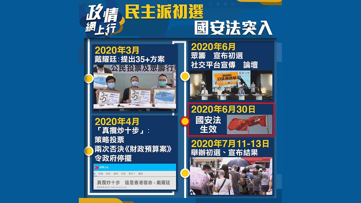 【政情網上行】民主派初選 國安法突入