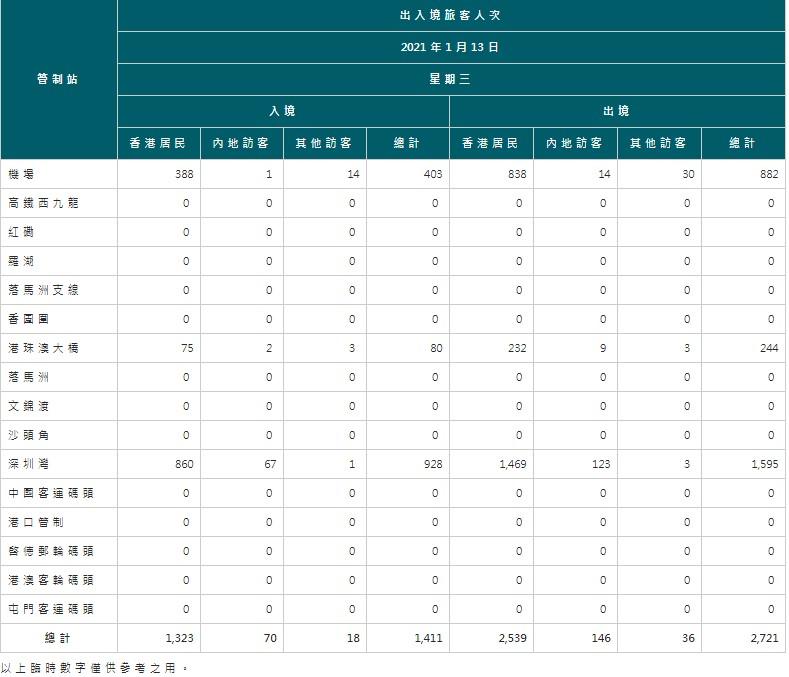 【1月14日疫情速報】(23:25)