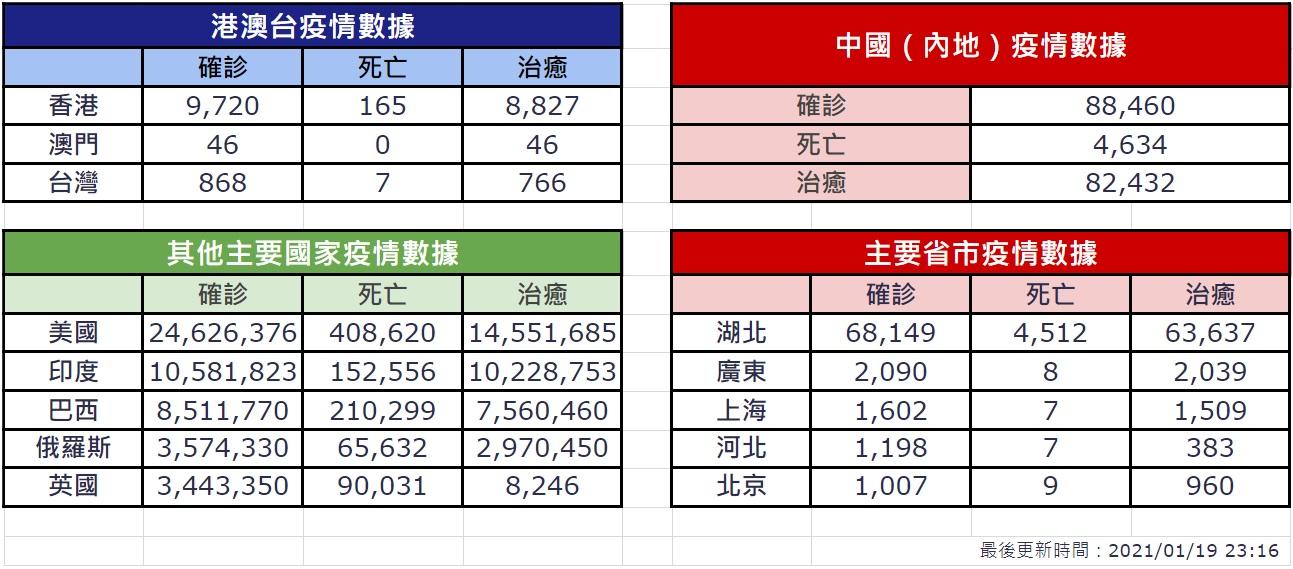 【1月19日疫情速報】(23:30)