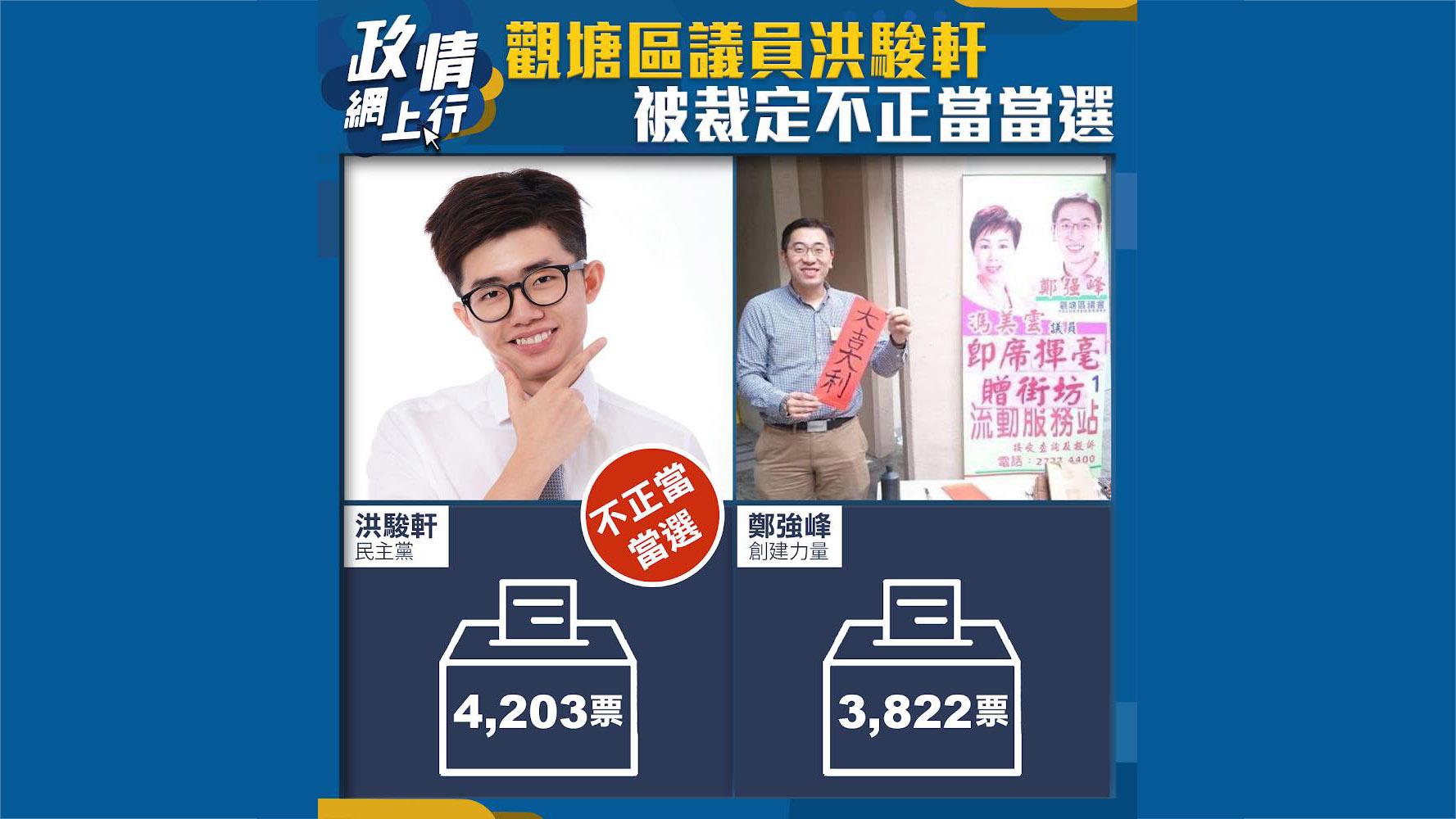 【政情網上行】觀塘區議員洪駿軒被裁定不正當當選
