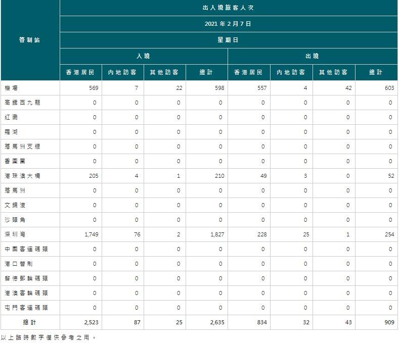 【2月8日疫情速報】(21:45)