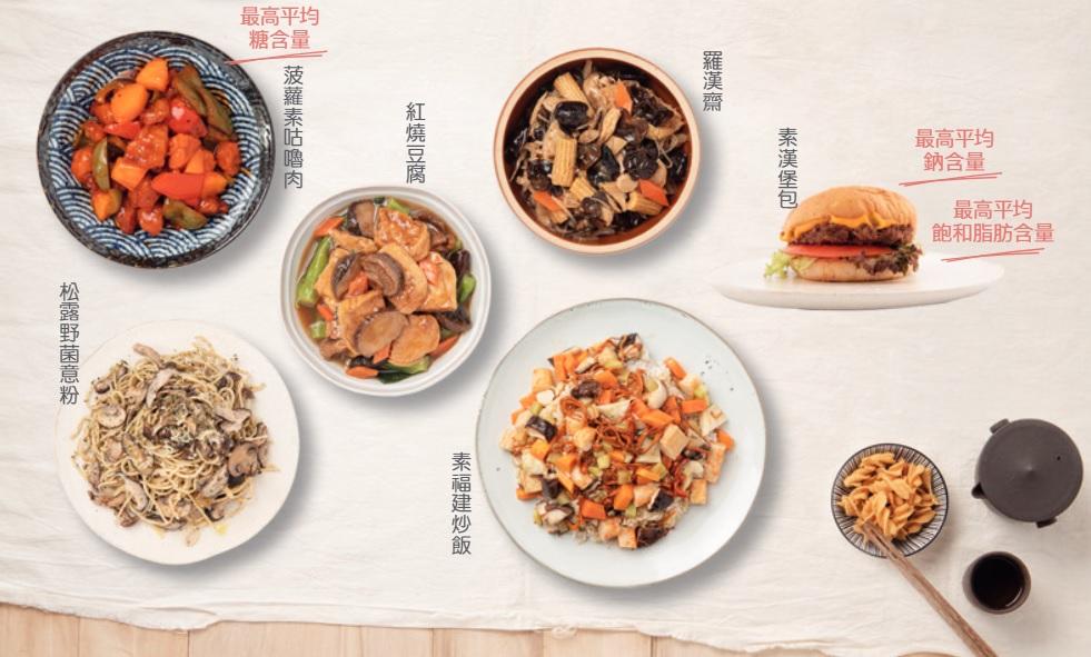 消委會測試10類素菜 素漢堡最高鈉、菠蘿素咕嚕肉最高糖