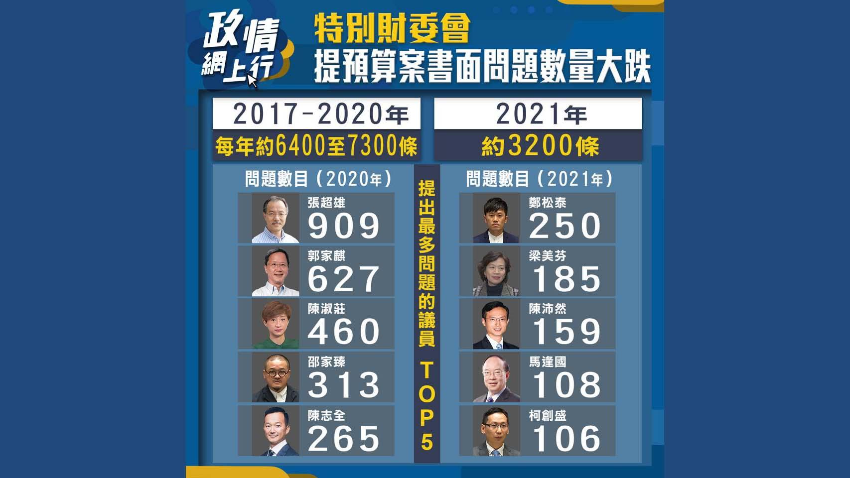【政情網上行】特別財委會提預算案書面問題數量大跌