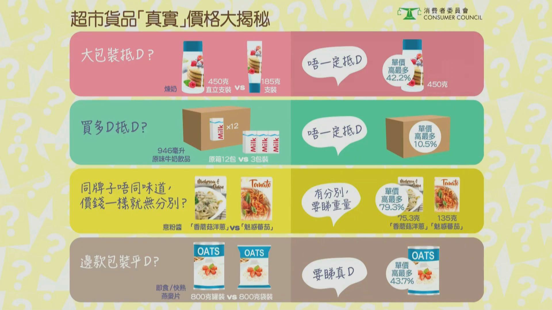 【附網上格價連結】消委會調查:超市部分貨品大包裝單價較細包裝貴