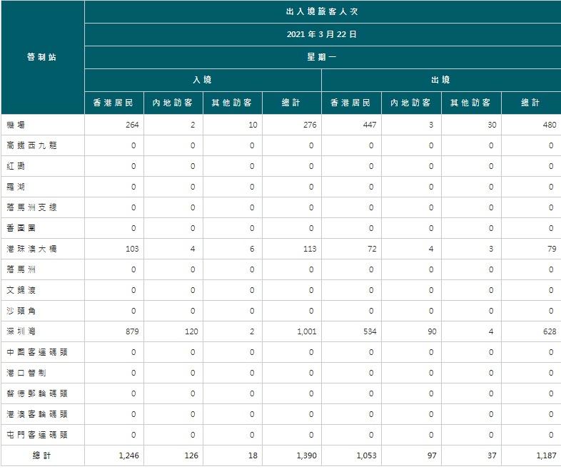 【3月23日疫情速報】(23:20)