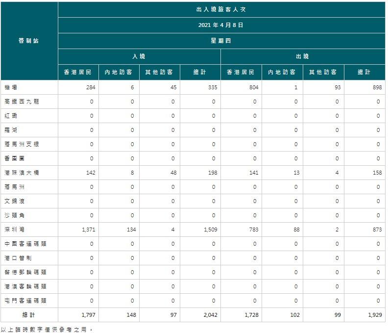 【4月9日疫情速報】(23:45)