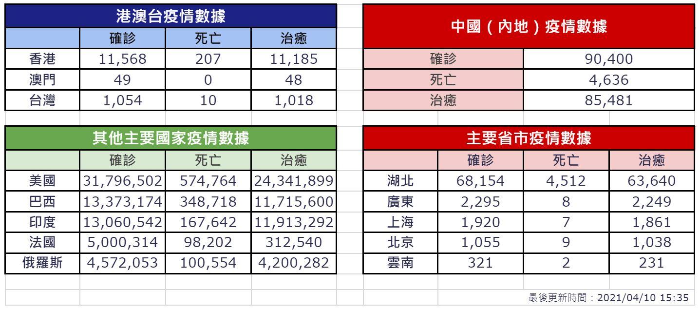 【4月10日疫情速報】(15:40)
