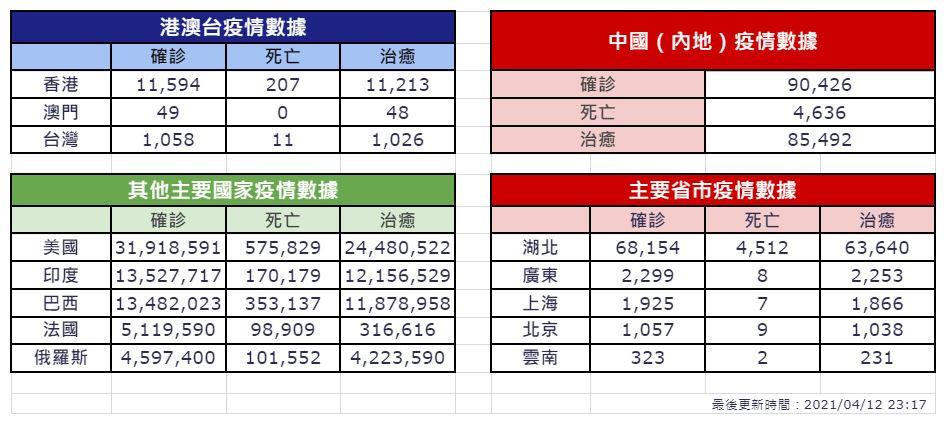 【4月12日疫情速報】(23:45)
