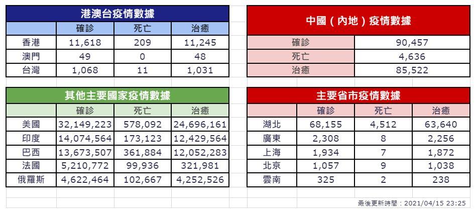 【4月15日疫情速報】(23:30)