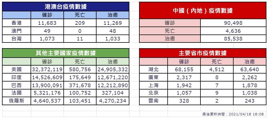 【4月18日疫情速報】(23:45)