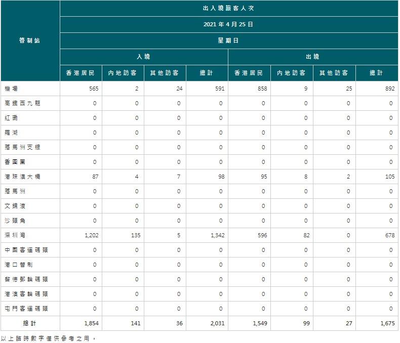 【4月26日疫情速報】(23:55)