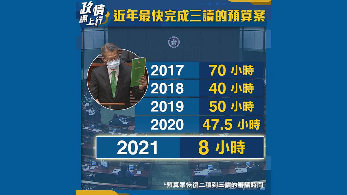 【政情網上行】近年最快完成三讀的預算案