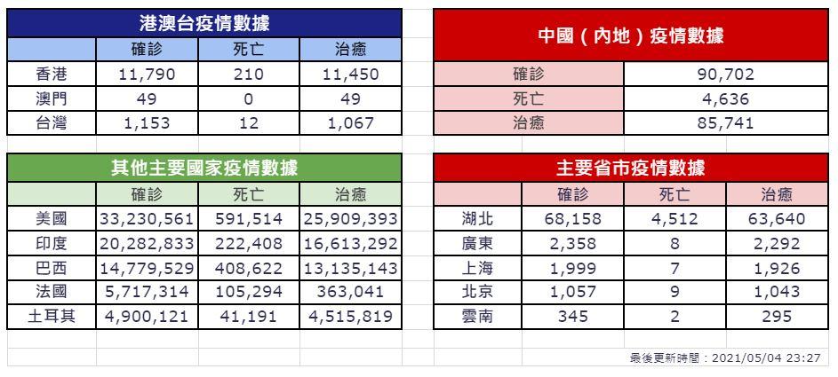 【5月4日疫情速報】(23:30)