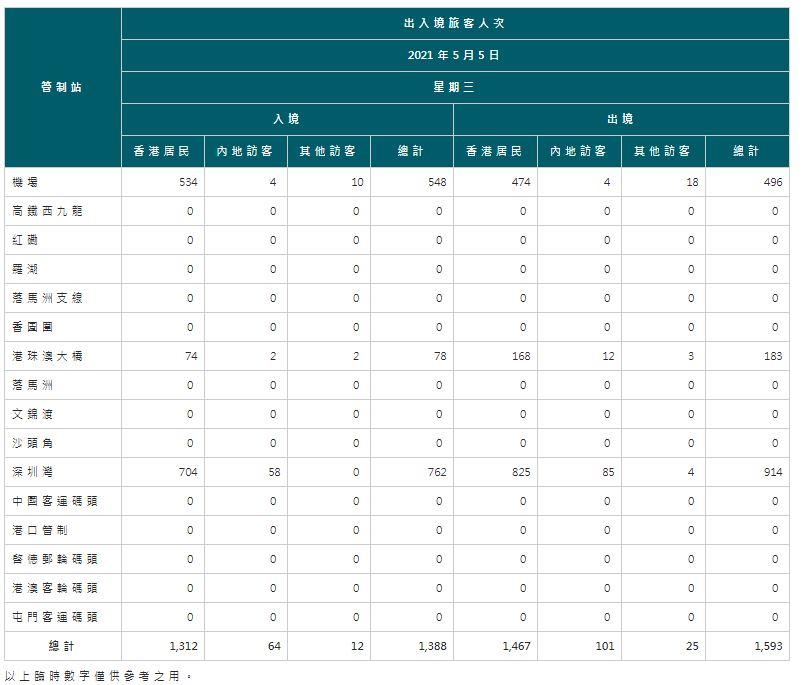 【5月6日疫情速報】(23:30)