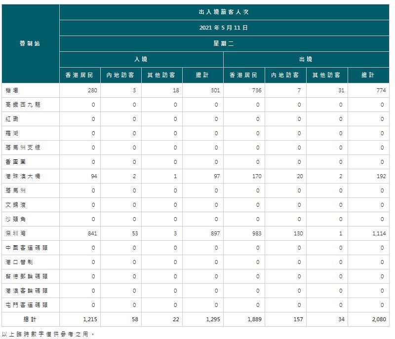 【5月12日疫情速報】(23:35)