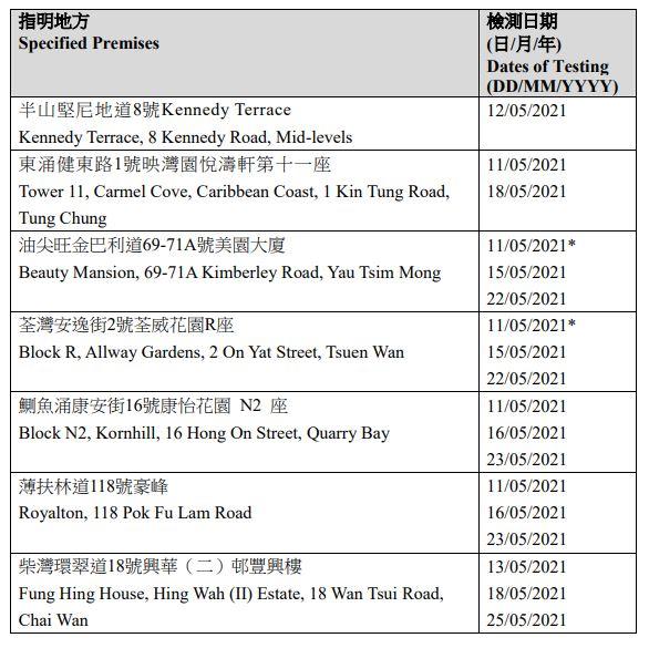 【附名單】14個地方納入強制檢測公告