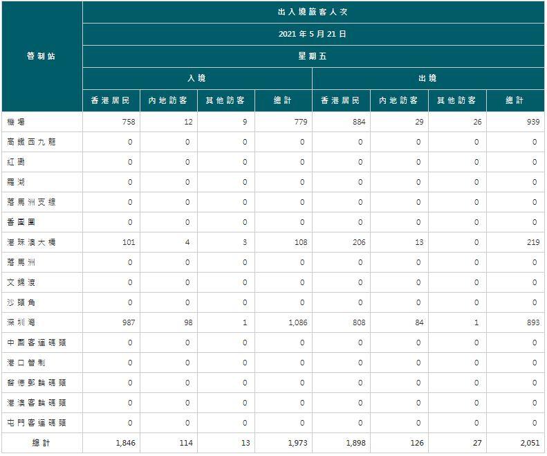 【5月22日疫情速報】(23:00)