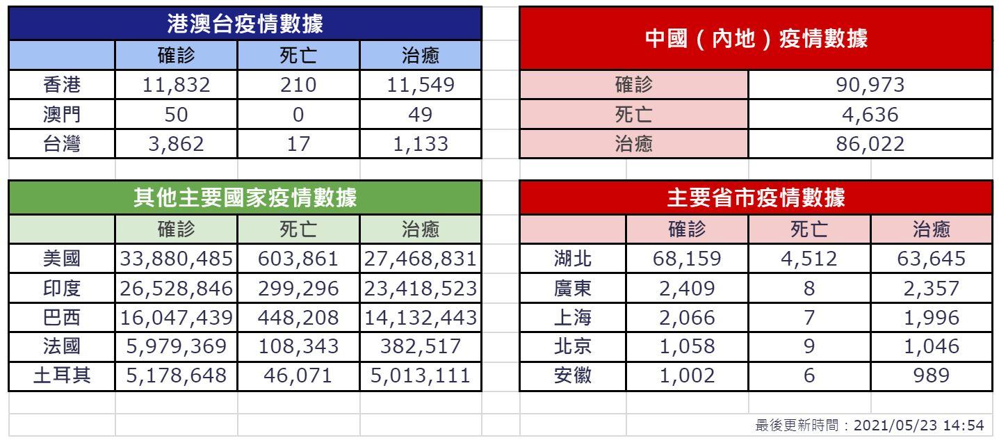 【5月23日疫情速報】(20:00)