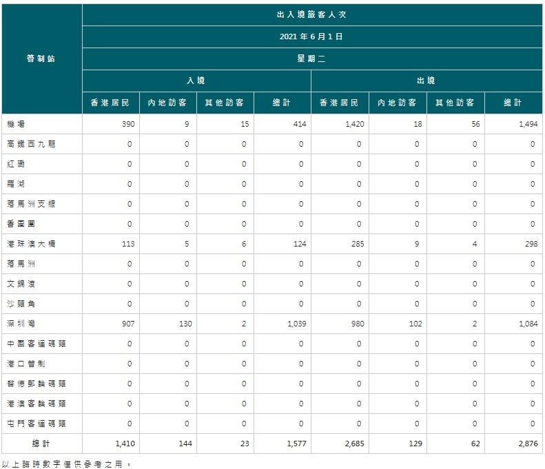 【6月2日疫情速報】(23:30)