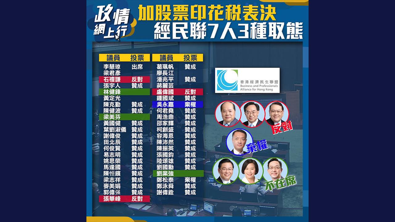 【政情網上行】加股票印花稅表決 經民聯7人3種表態