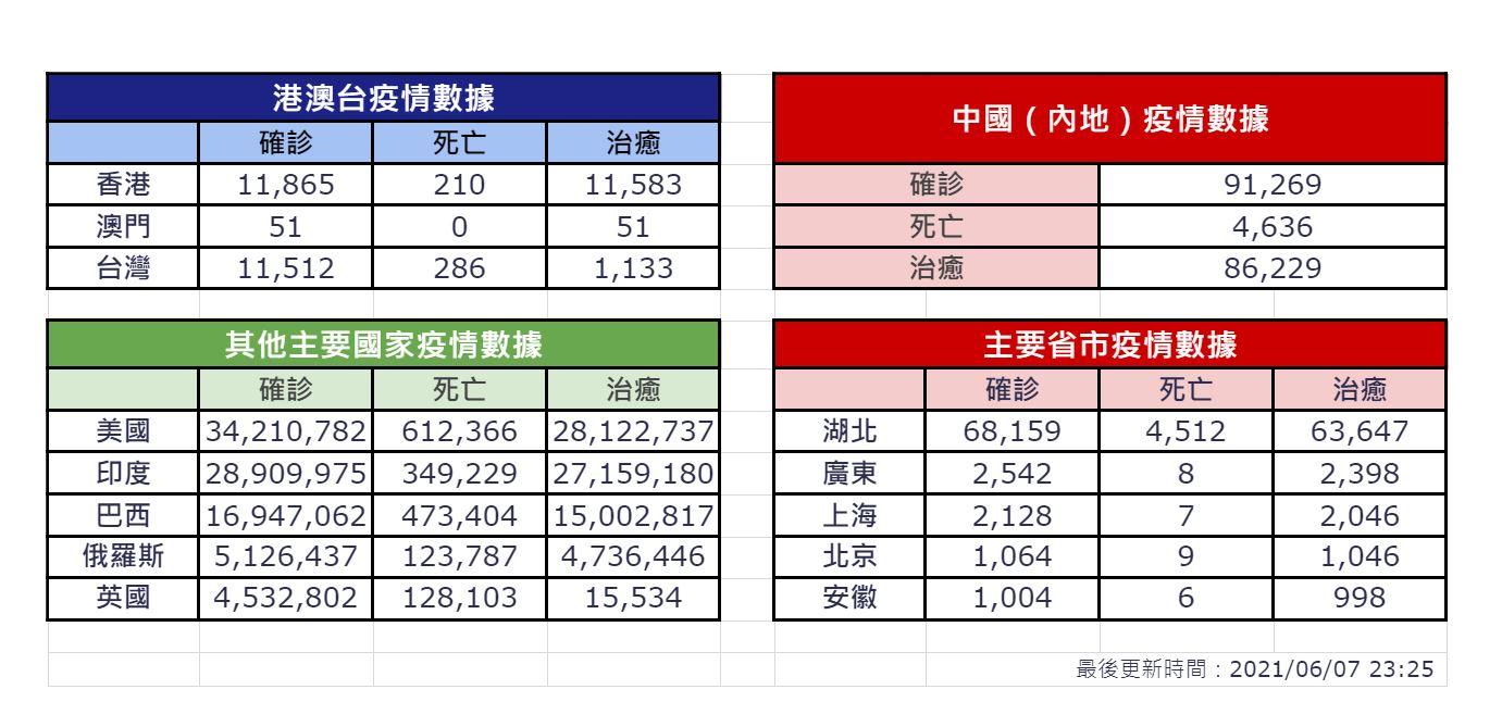 【6月7日疫情速報】(23:30)