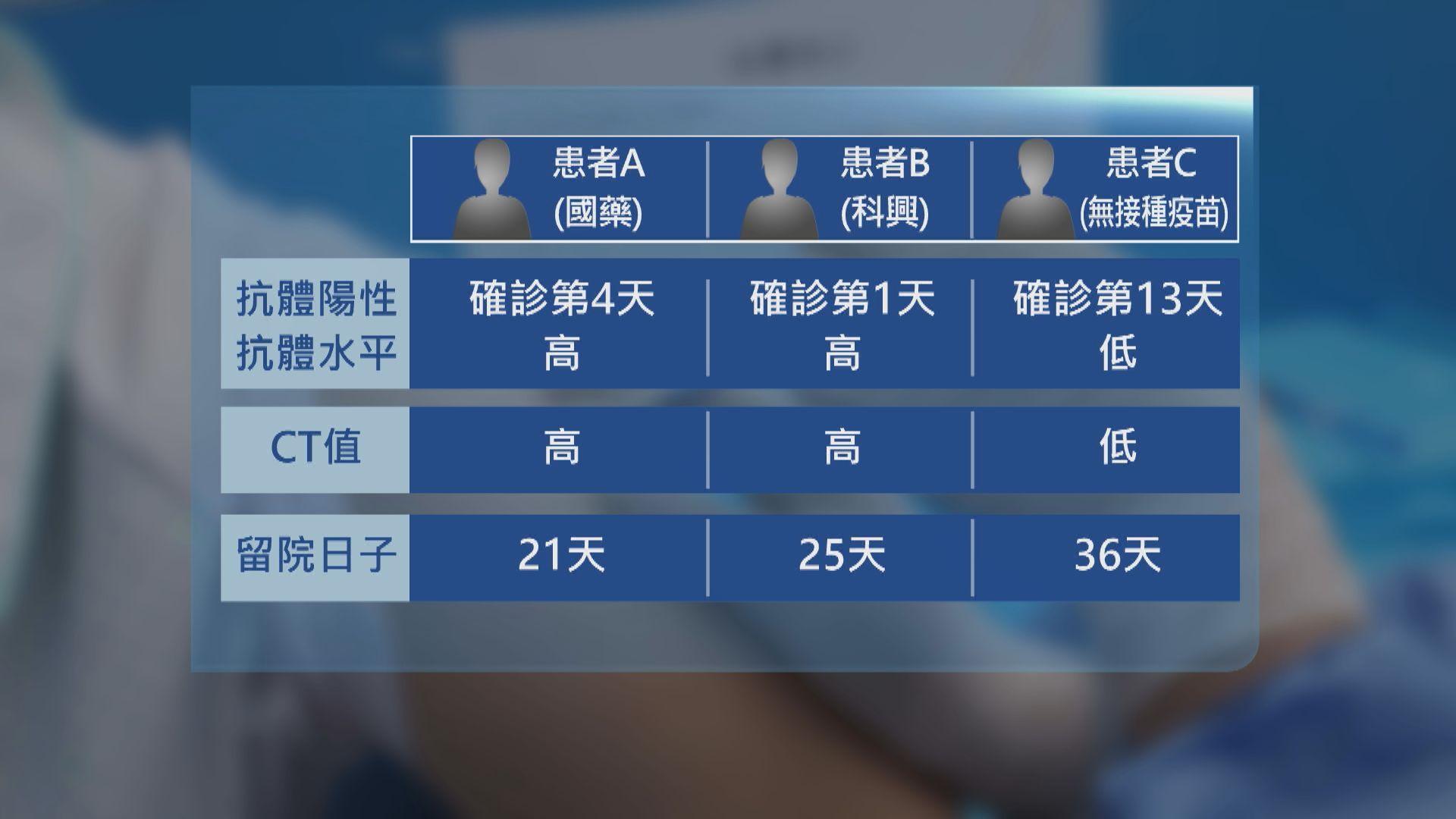 中國疾控中心:接種國產疫苗抗體水平較高 住院時間少
