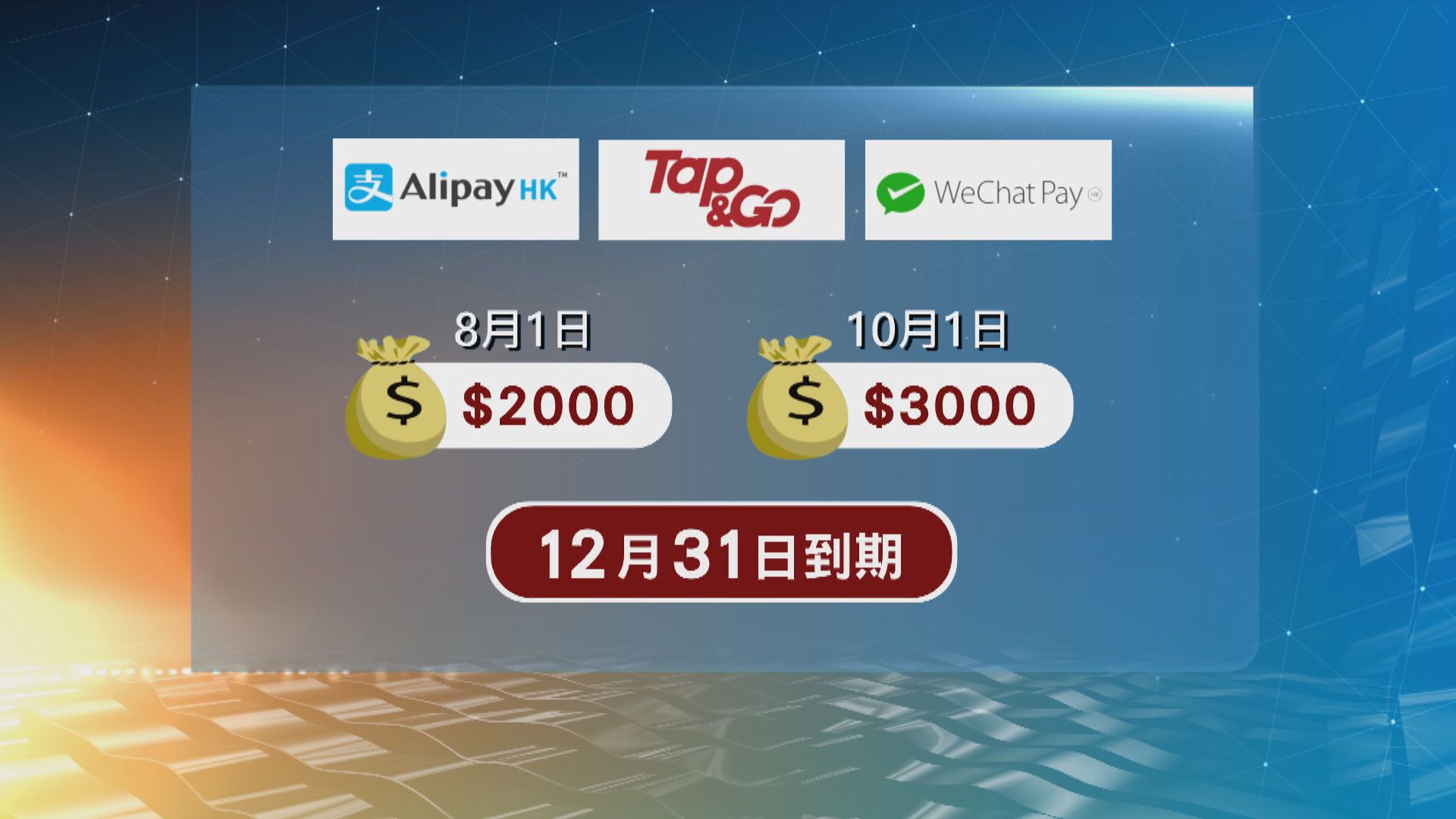 若選用Tap&Go等三種工具,最快8月1日取到2000元,兩個月後取到3000元,12月底到期前要用光金額
