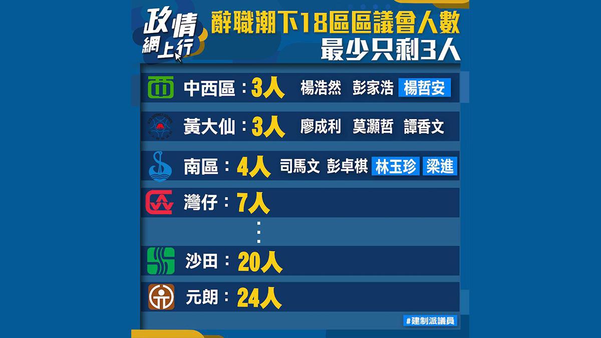 【政情網上行】辭職潮下18區區議會人數 最少只剩3人