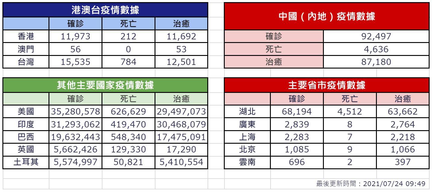 【7月24日疫情速報】(23:30)