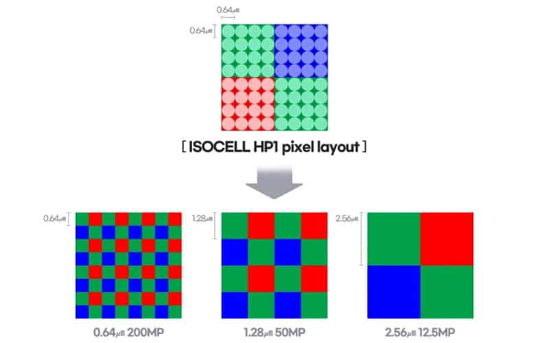 高解析率、合成 2.56μm 大像素,2 億像素三星 ISOCELL HP1發佈