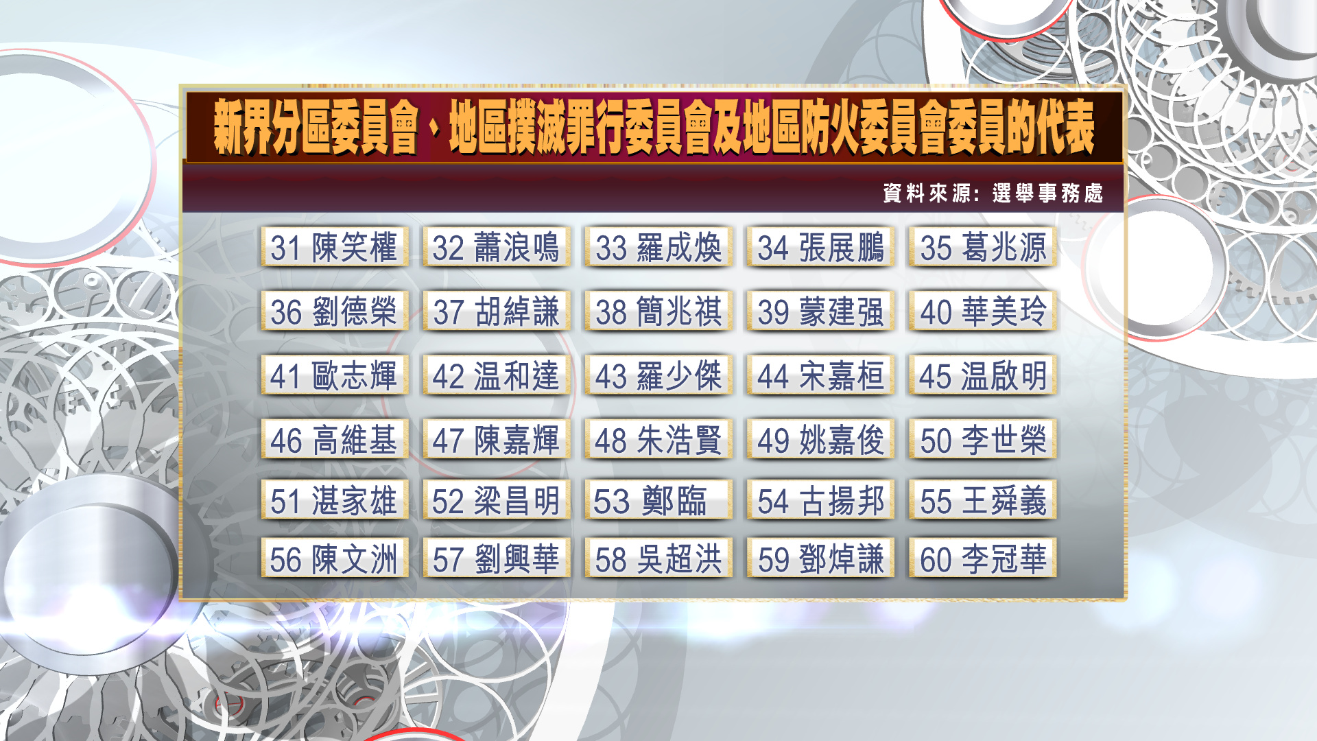 【一文睇晒】選委會選舉候選人名單