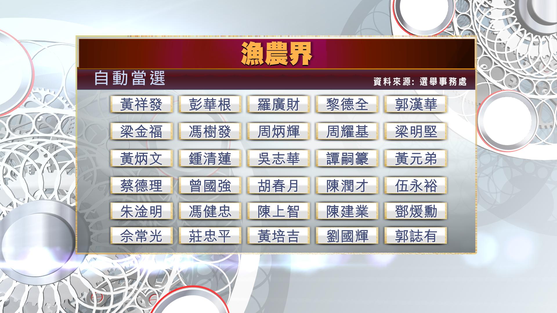 【一文睇晒】選委會23個界別自動當選名單