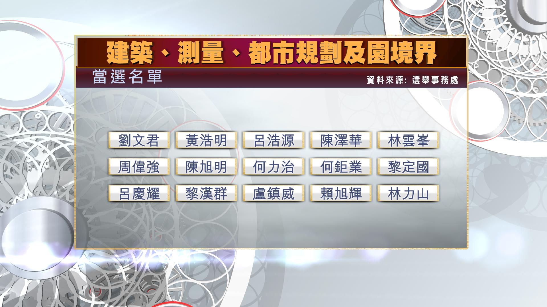 【一按即睇】選委會選舉當選名單