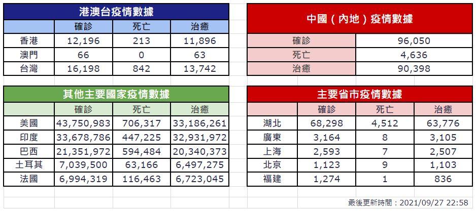 【9月27日疫情速報】(23:00)