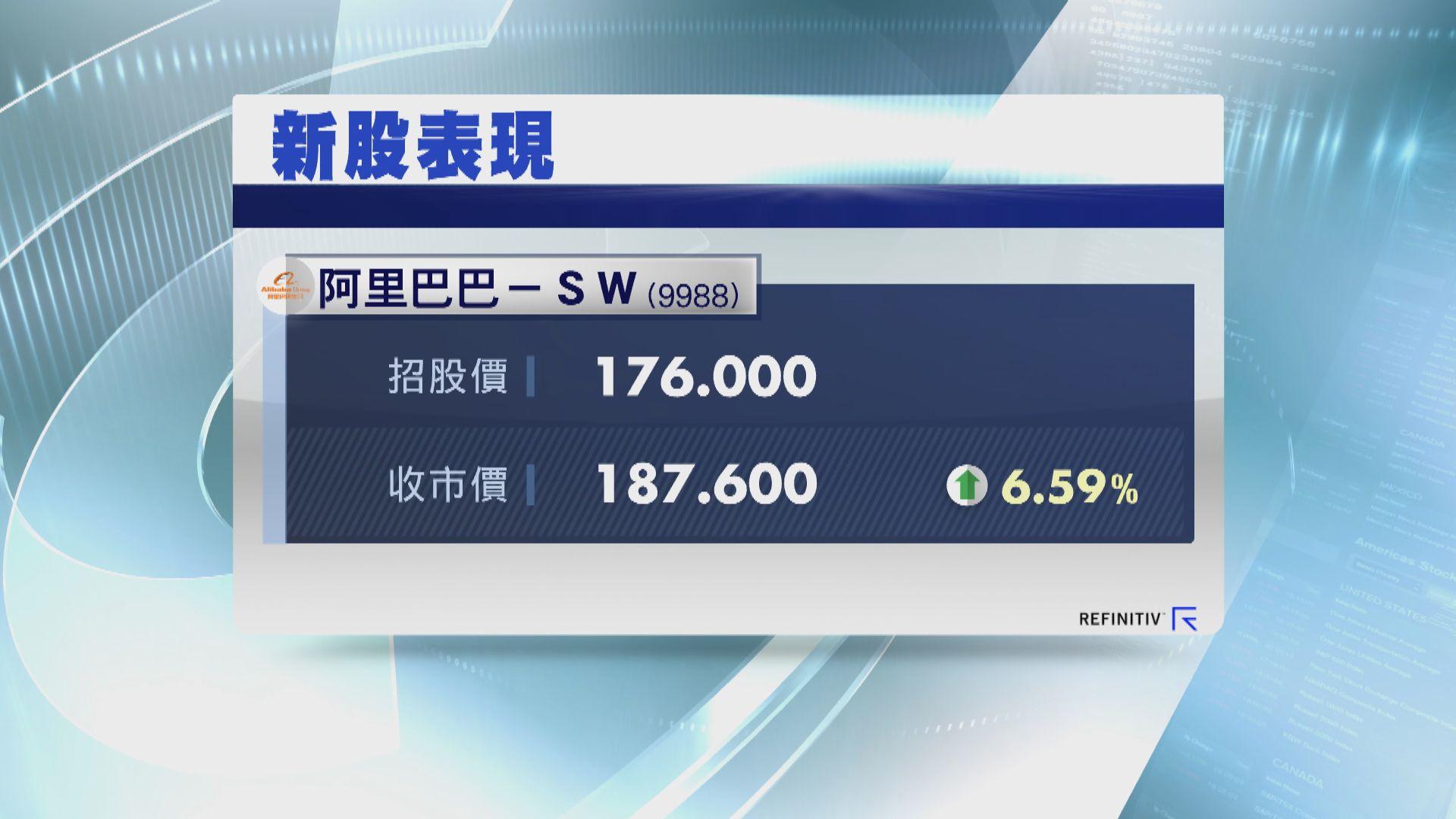 【首日表現】阿里巴巴收市較招股價高逾6%