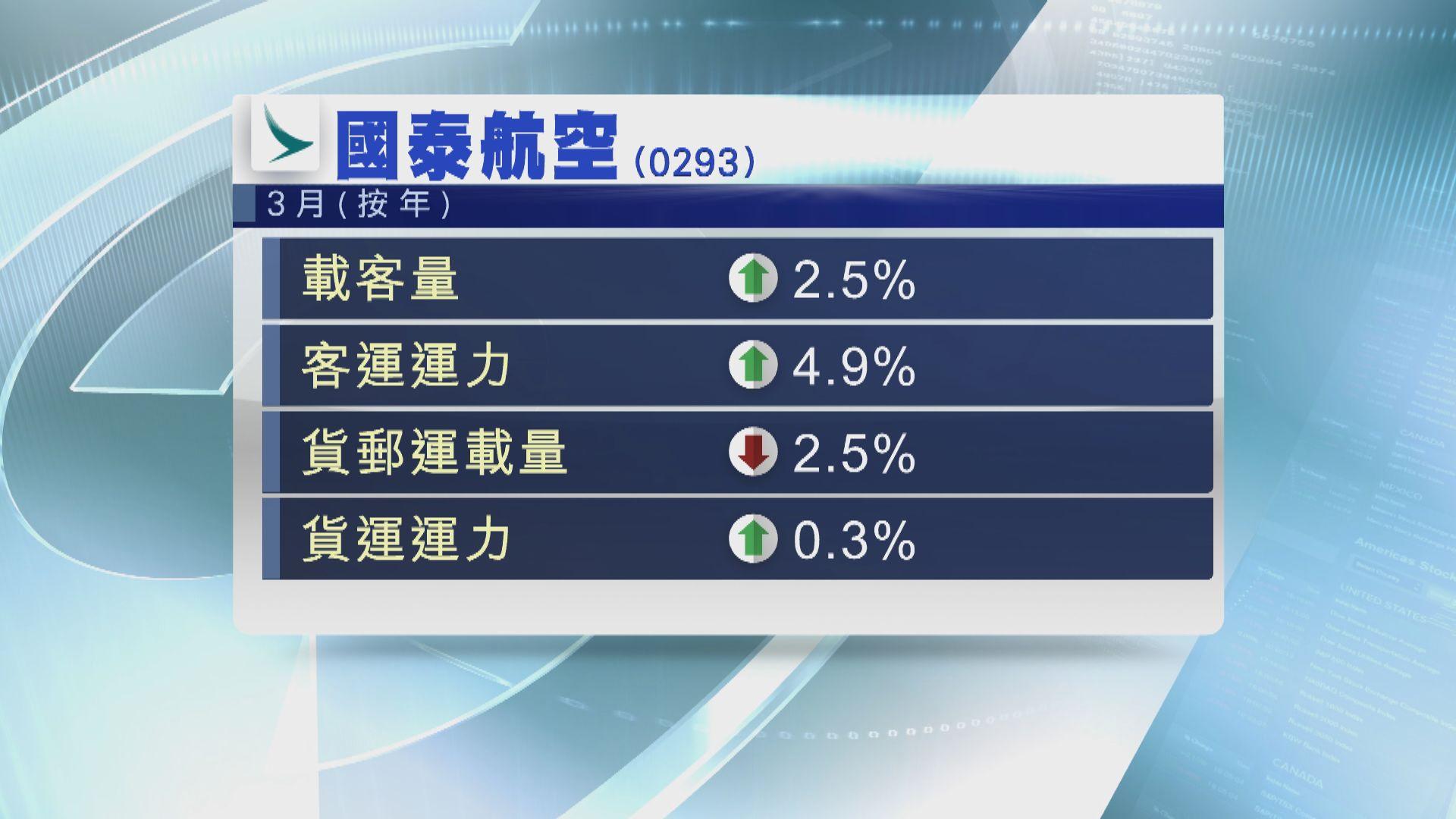【前景樂觀】國泰上月載客量按年增2%