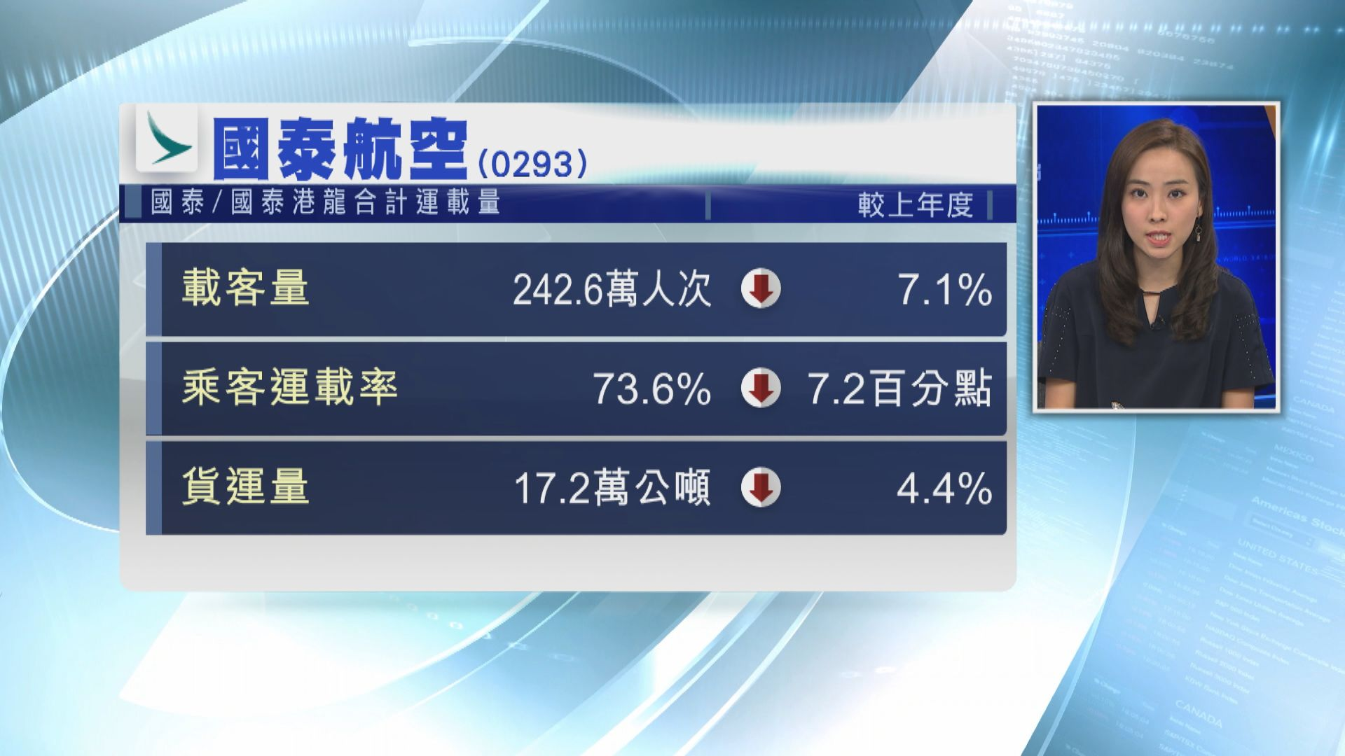 【客貨運齊跌】國泰9月載客量按年跌逾7%