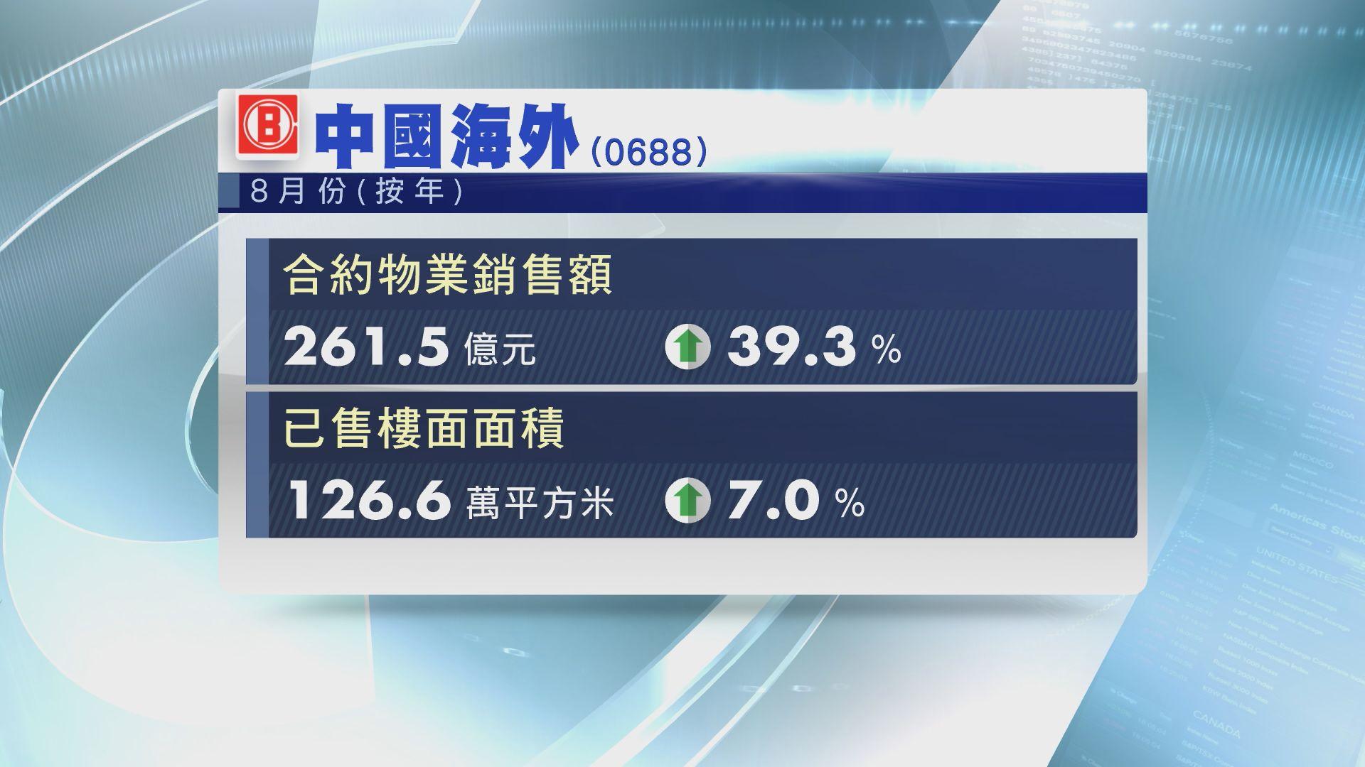 【銷售數據】中海外8月合約物業銷售額按年升39%